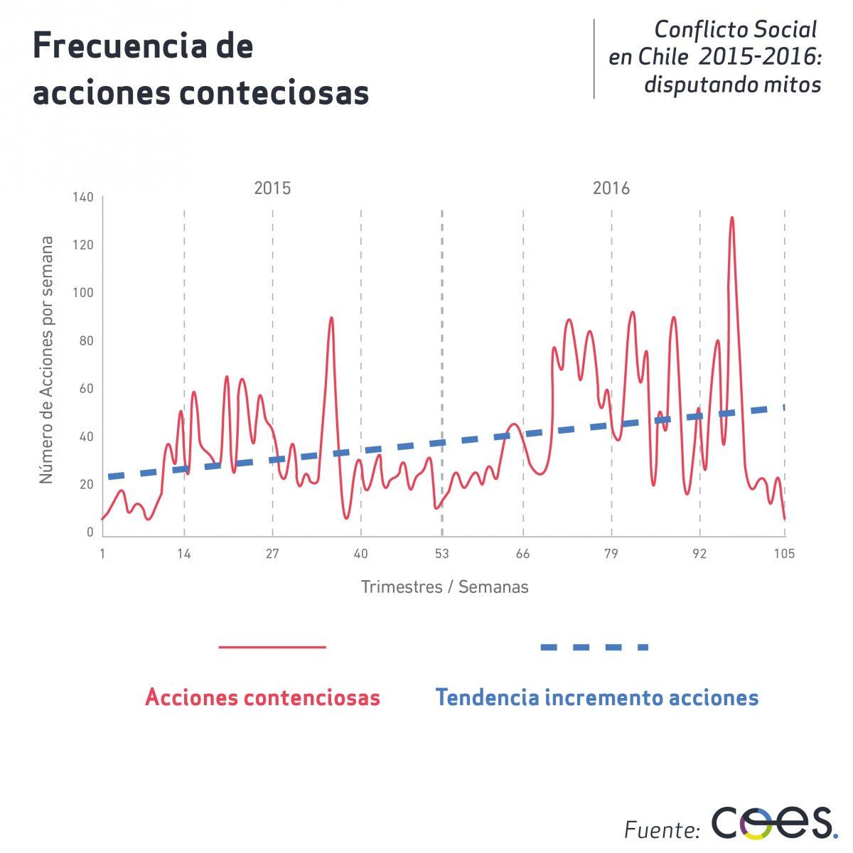 Infografia Observatorio Conflictos