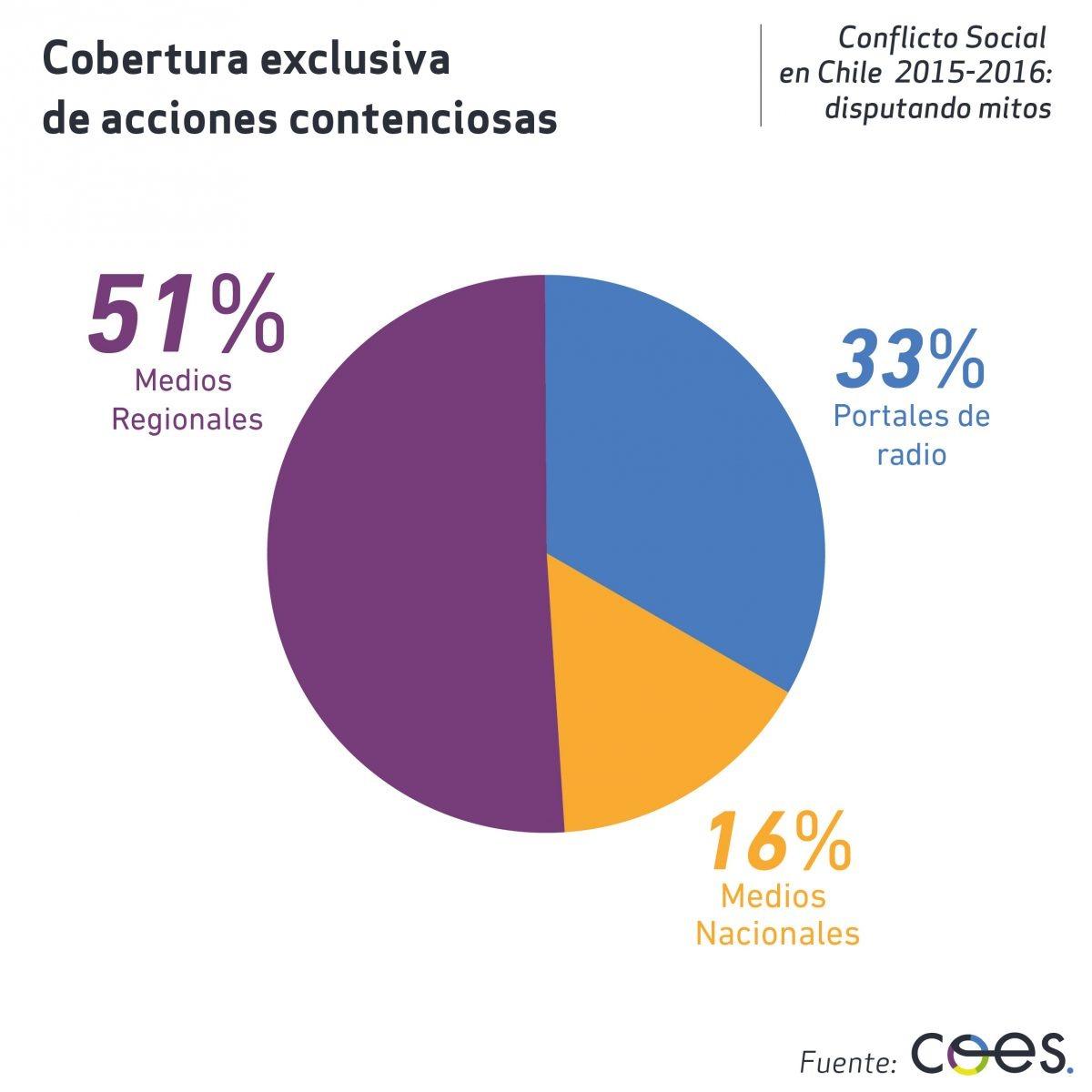 Infografia 5 Observatorio Conflictos